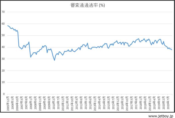プロミス審査通過率の推移グラフ画像