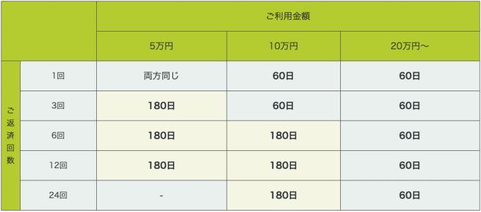 レイクALSAの返済回数表の画像(公式より抜粋)