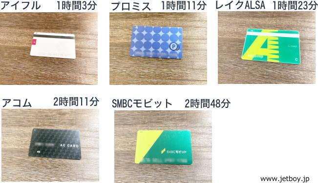 カードローン各社のカード写真と実際に発行できた時間の画像