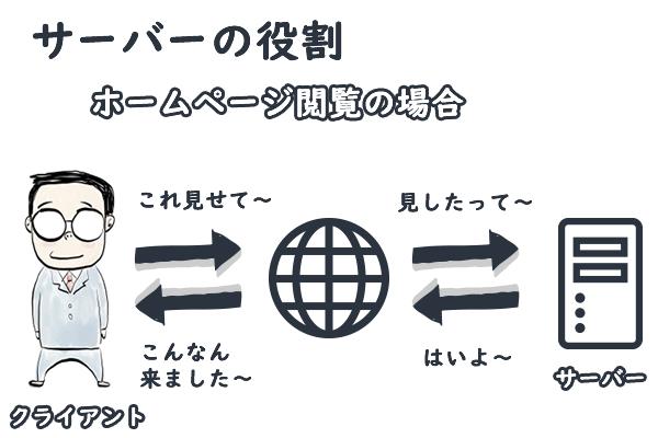 ホームページ閲覧を例にしたサーバーの役割図
