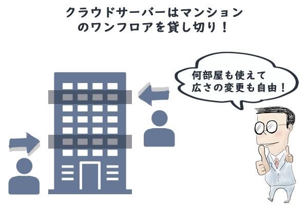 クラウドサーバーはマンションのワンフロアを貸し切りした状態に例えられる