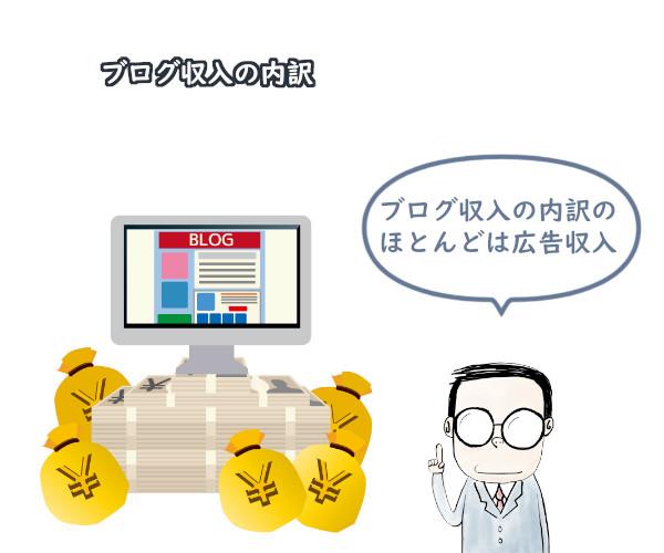 ブログ收入の内訳